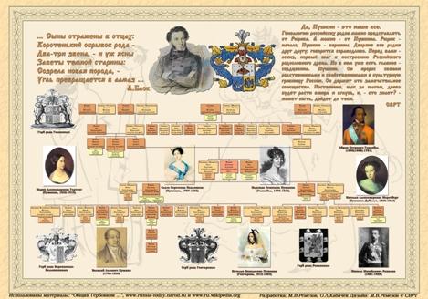 Плакат об Александре Пушкине